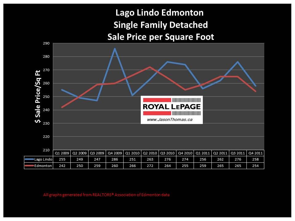 Lago Lindo real estate average house sale price graph 2012