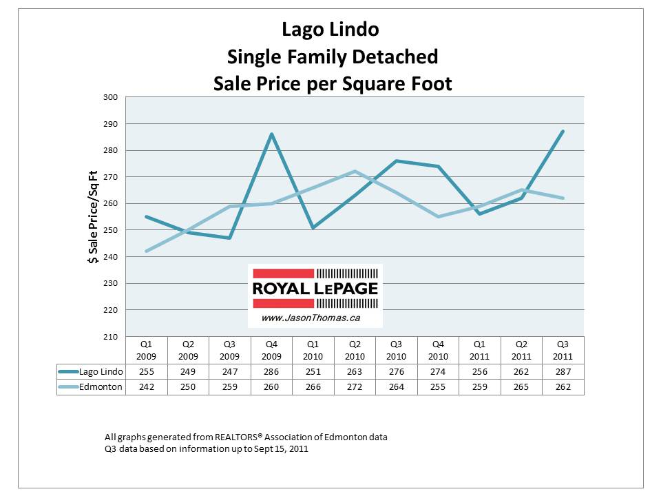 Lago Lindo Edmonton average sale price graph houses 2011