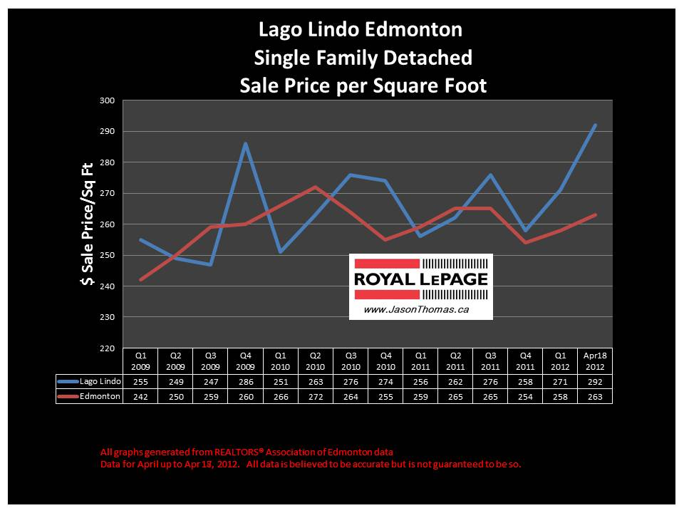 Lago Lindo Edmonton real estate prices