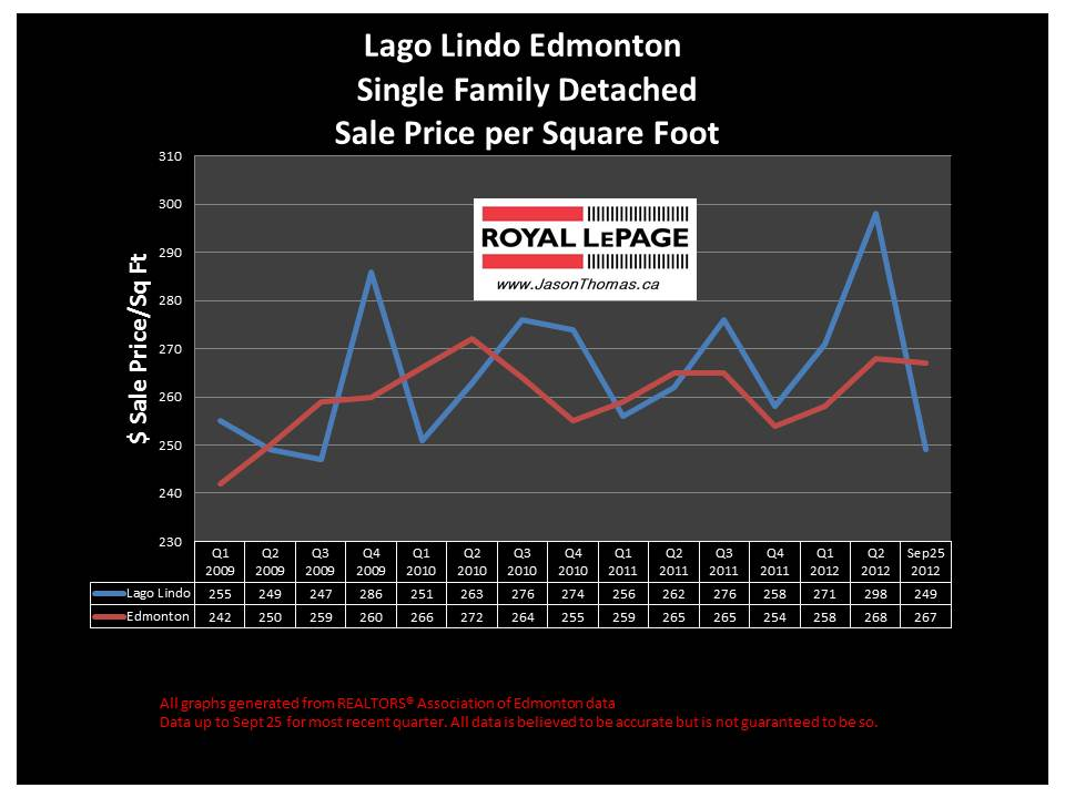 Lago Lindo real estate house price graph