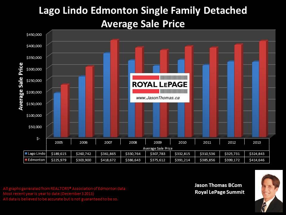 Lago Lindo Edmonton average home selling price graph
