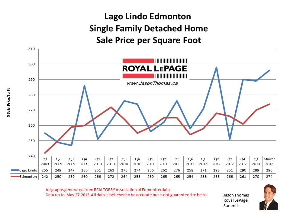 Lago Lindo home sale prices