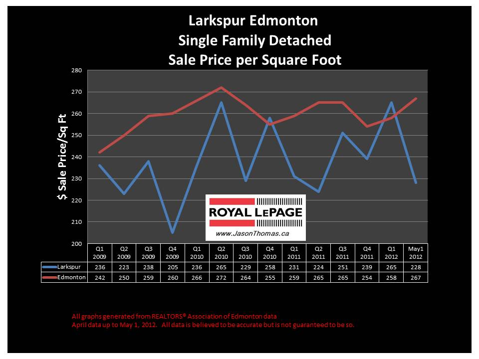 Larkspur Edmonton real estate house price graph