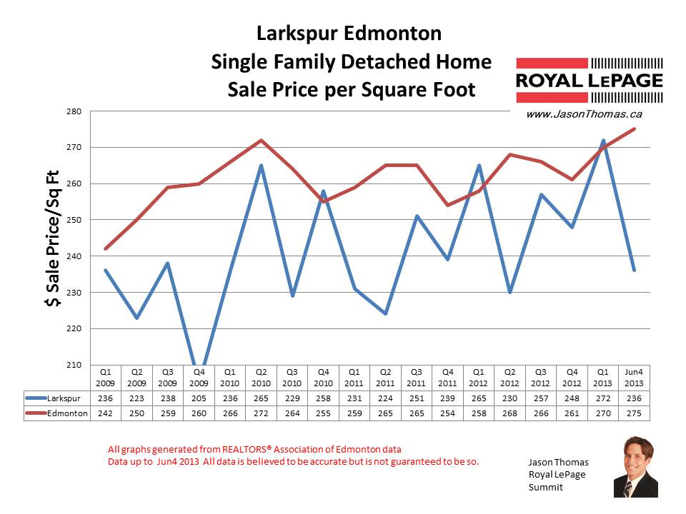 Larkspur home sale prices