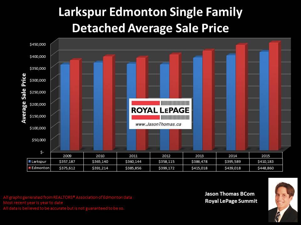 Larkspur homes for sale in Edmonton