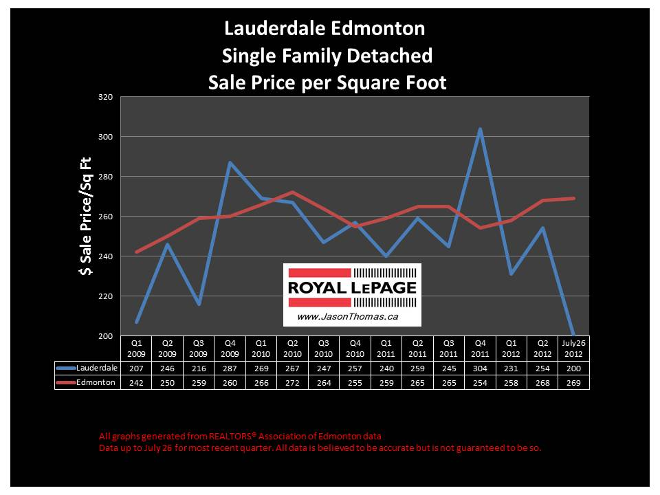 Lauderdale Edmonton real estate sold price chart