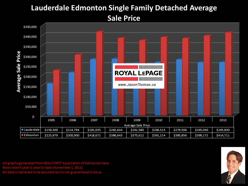 Lauderdale Edmonton average home price graph