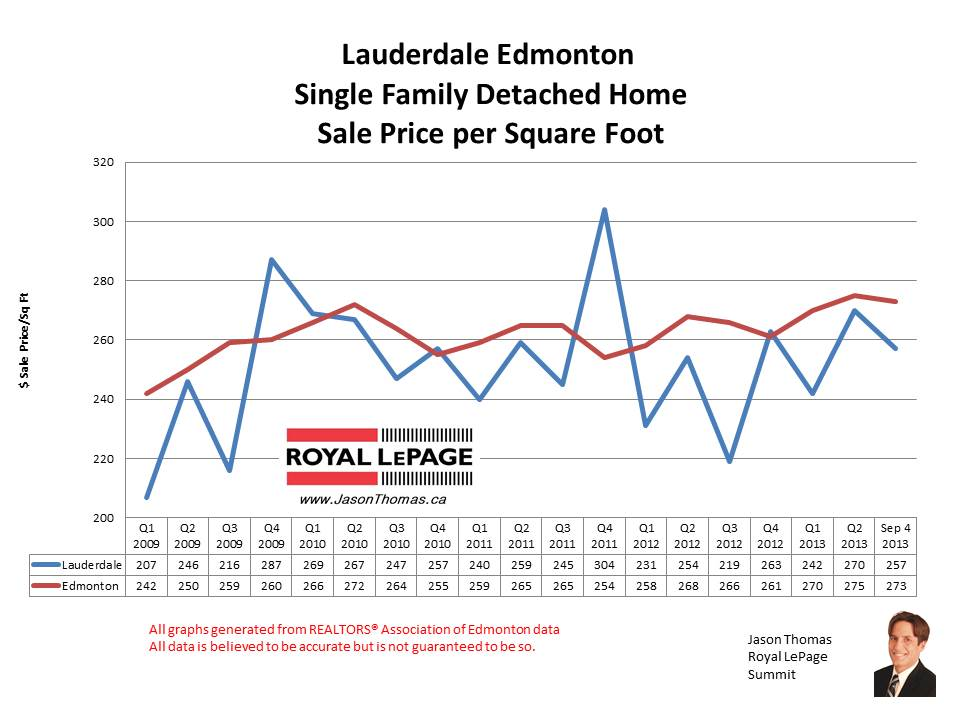 Lauderdale HOme sale prices