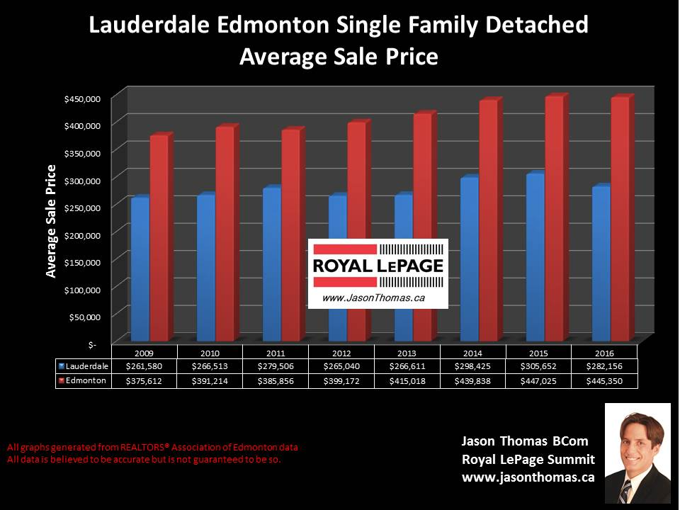 Lauderdale home sale price graph in edmonton