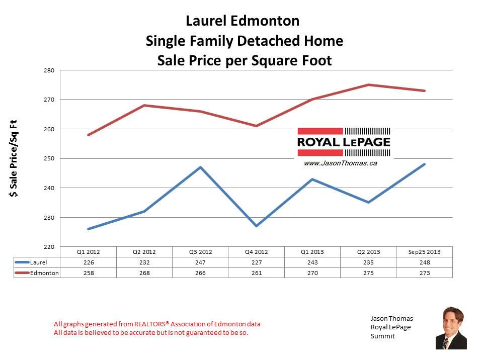 Laurel Crossing home sales