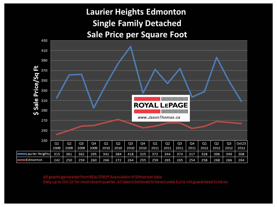 Laurier Heights home sale price graph
