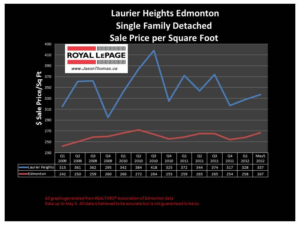 Laurier Heights average sale price graph