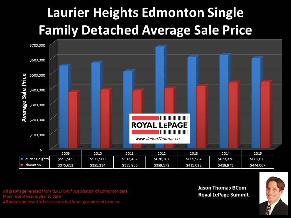 Laurier heights homes for sale
