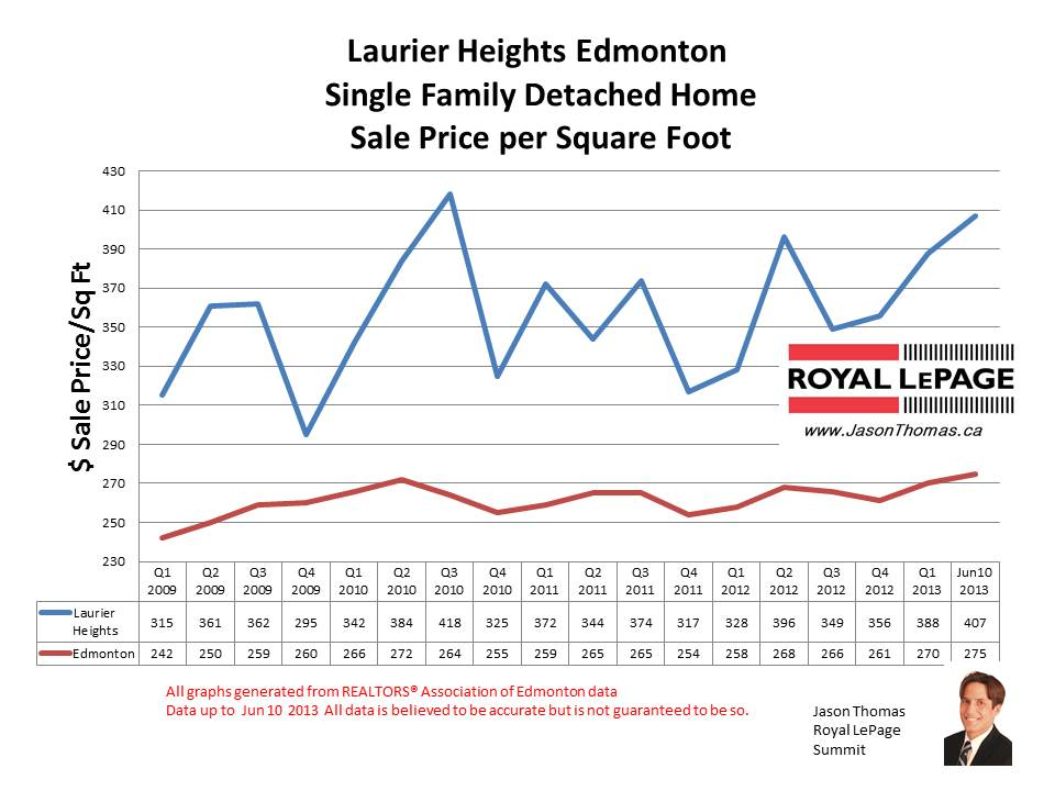 Laurier Heights home sale prices