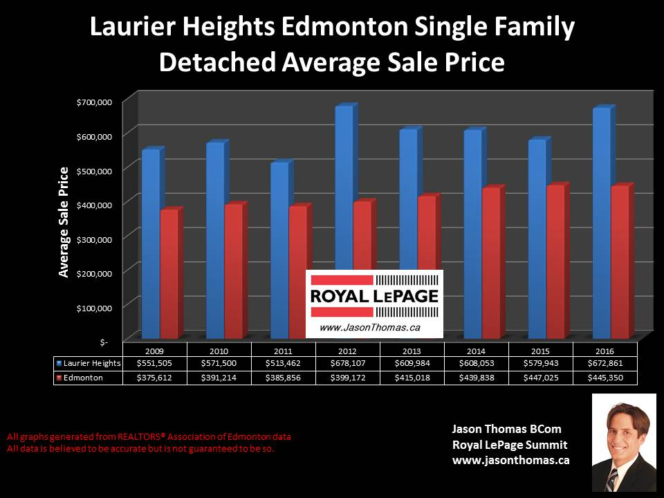 Laurier heights home sale prices in Edmonton