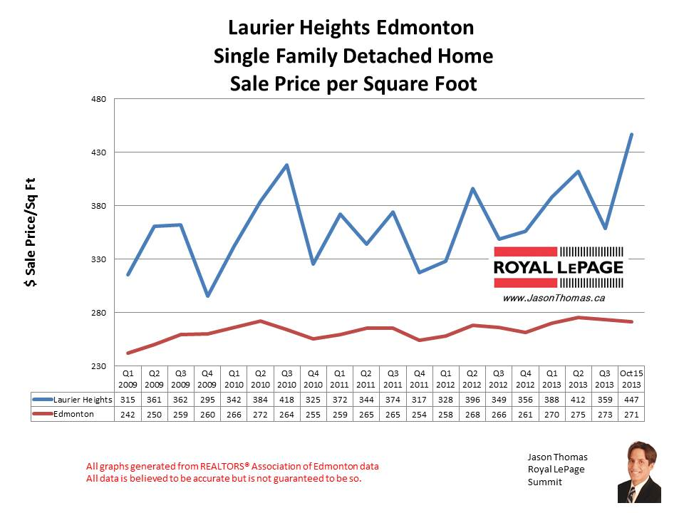 Laurier Heights home sales