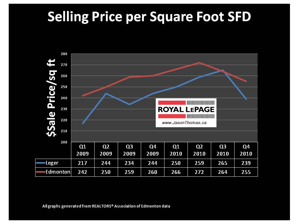 Leger Edmonton real estate mls average sale price per square foot