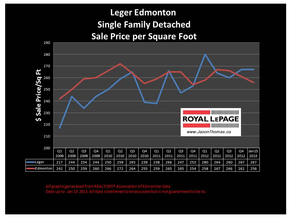 Leger home sale price chart 2013