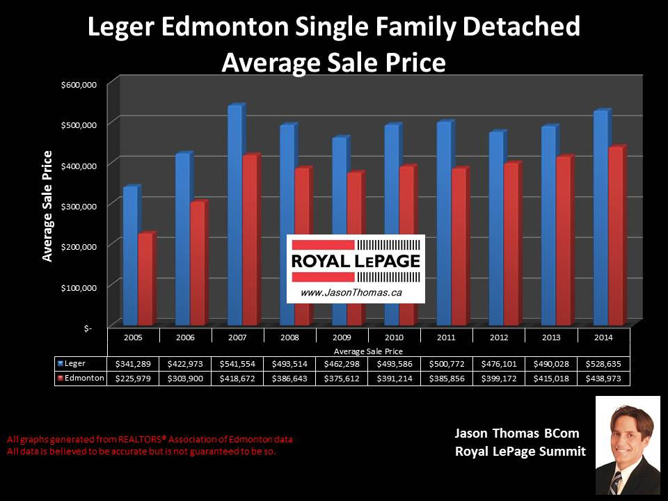 Leger homes for sale IN Edmonton