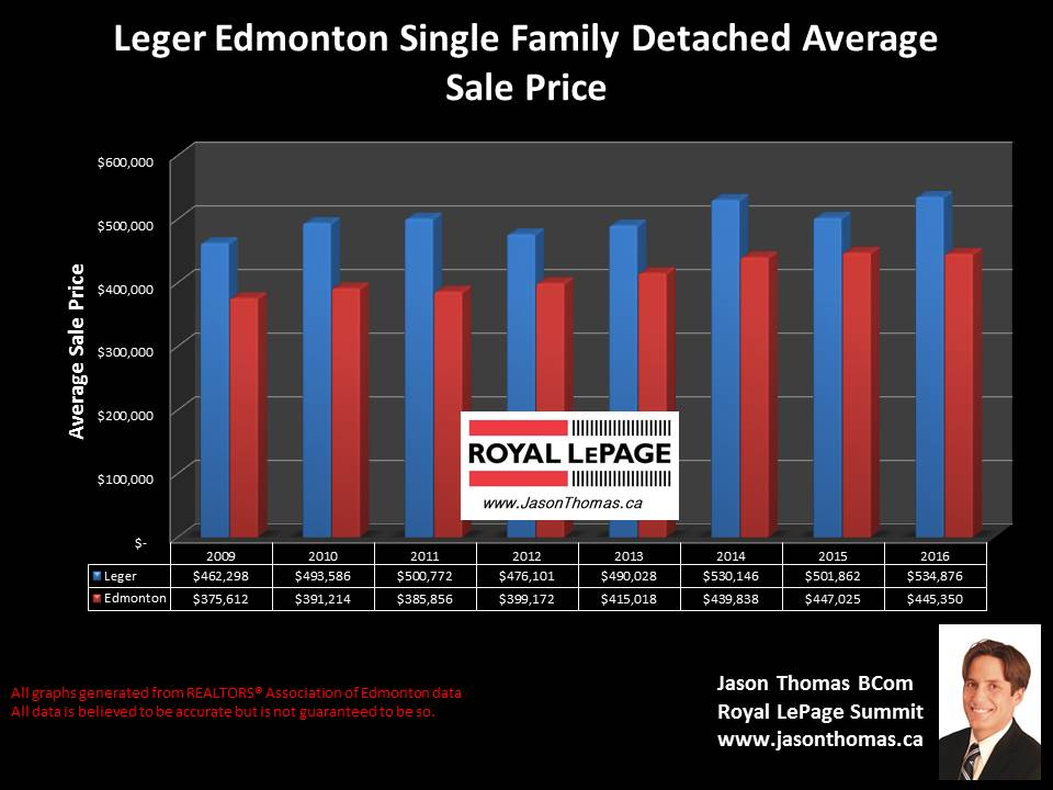 Leger whitemud oaks home selling prices