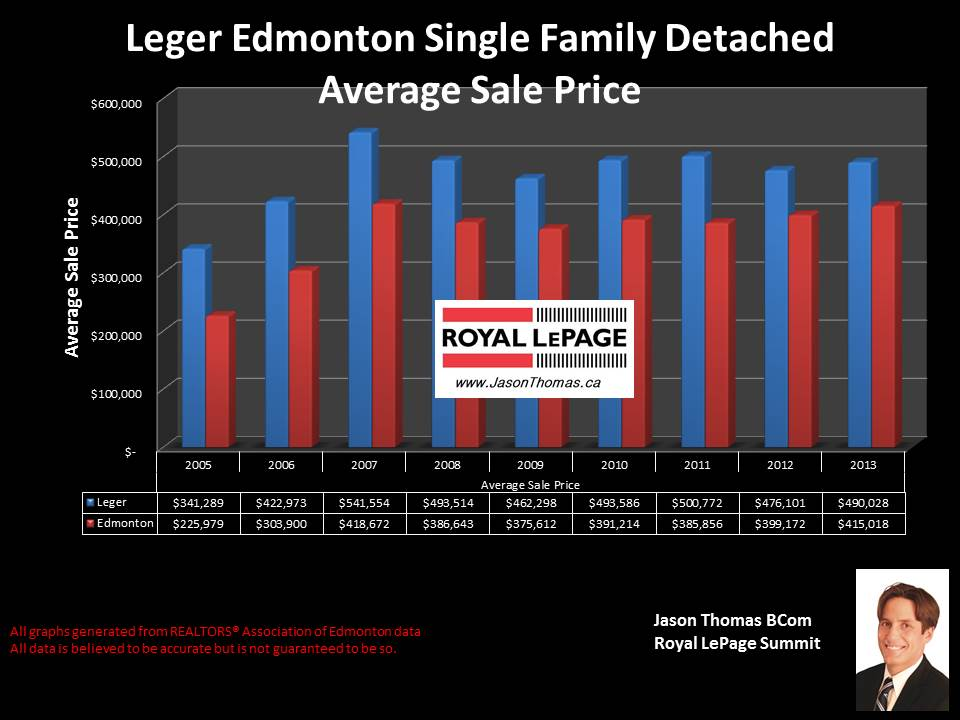Leger homes for sale