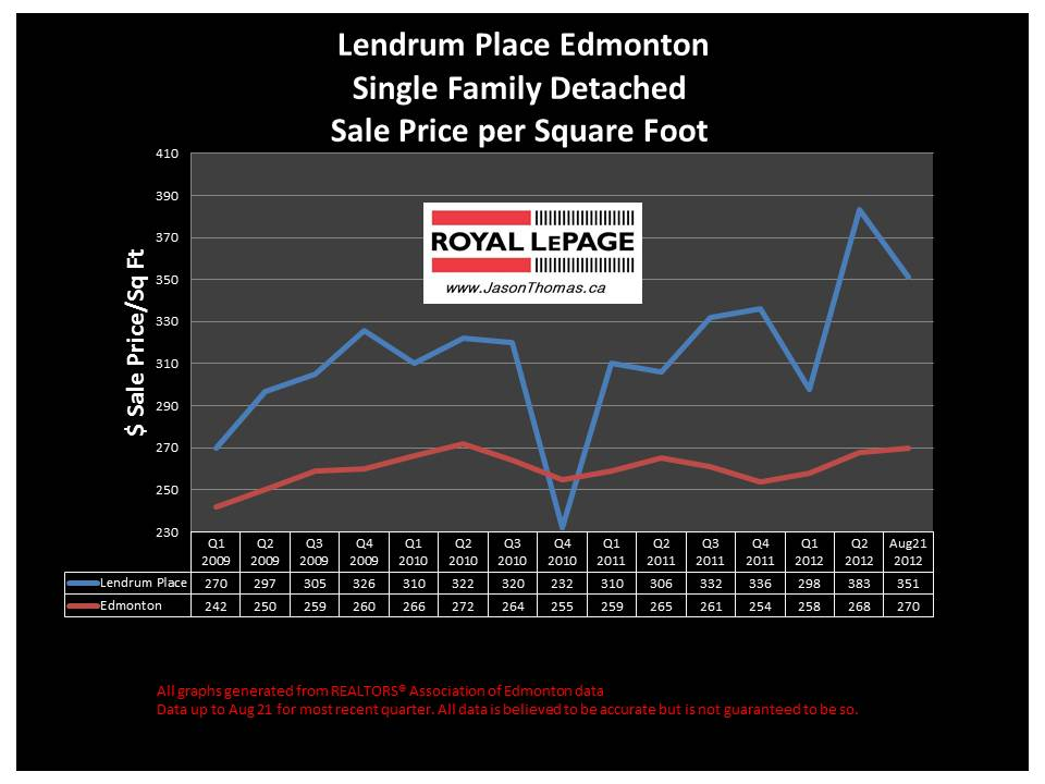 Lendrum Place southgate real estate house selling price graph