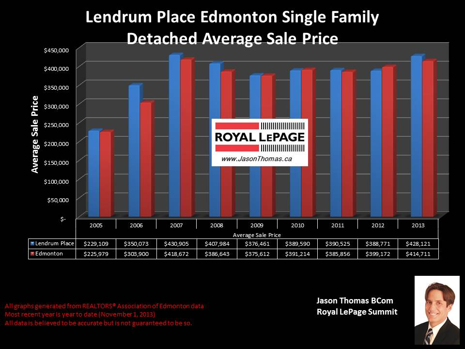 Lendrum Place Edmonton home sale price graph 2005 to 2013