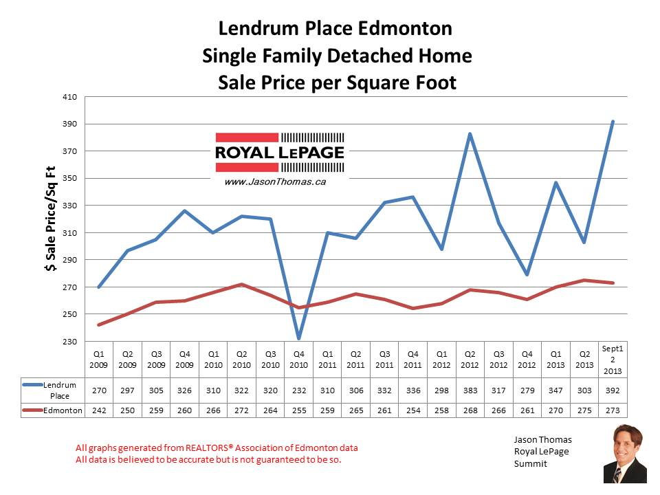 Lendrum Place Southgate home sales