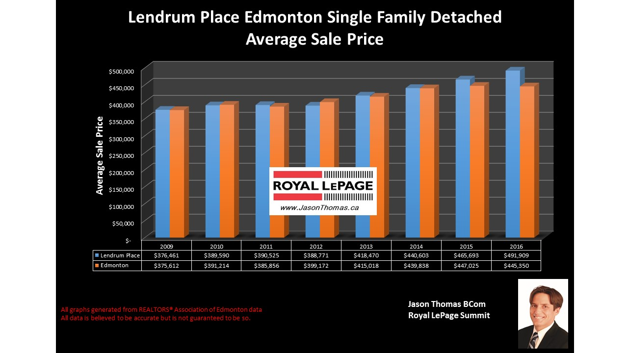 Lendrum Place Edmonton home selling price graph