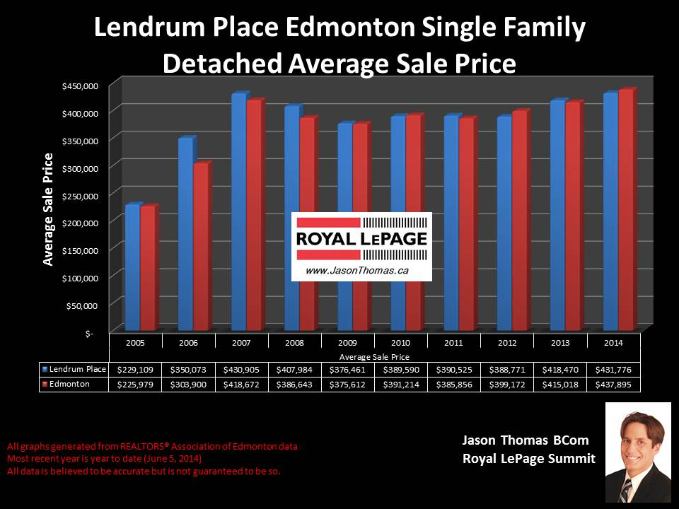 Lendrum Place homes for sale