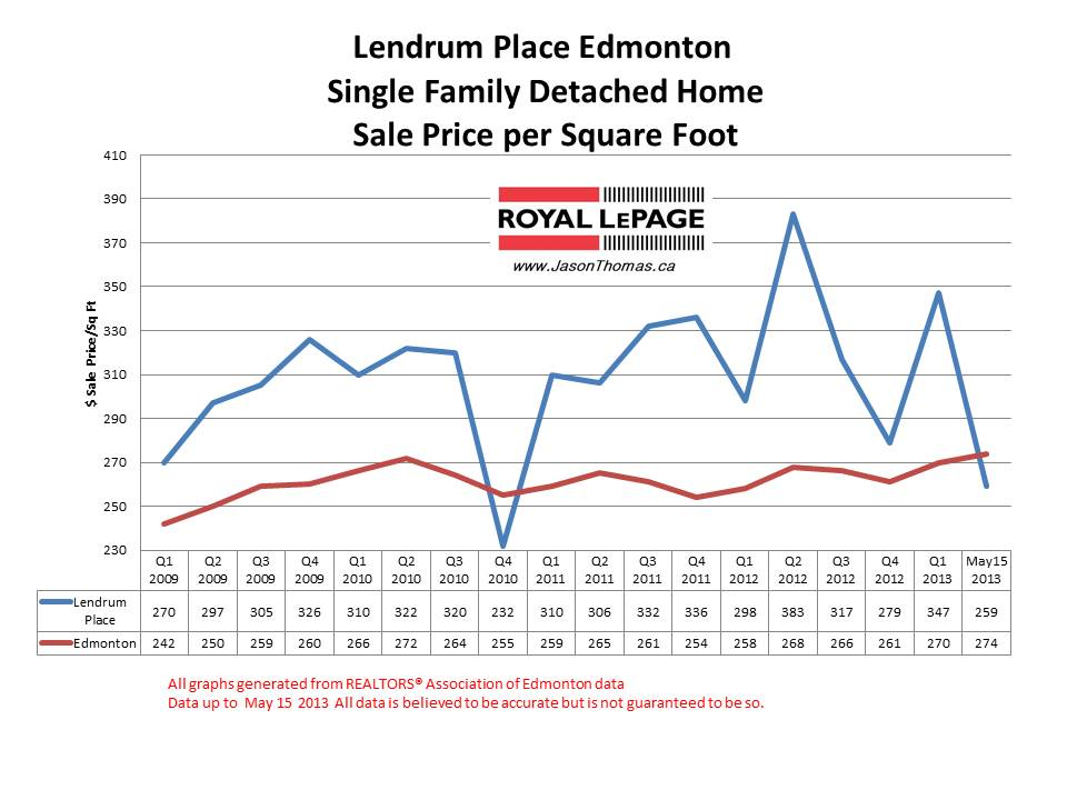 Lendrum Place home sale prices