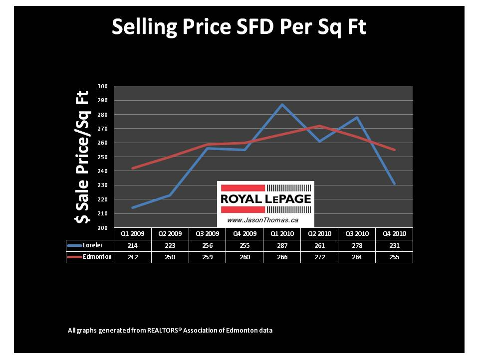Lorelei Edmonton real estate average sale price per square foot