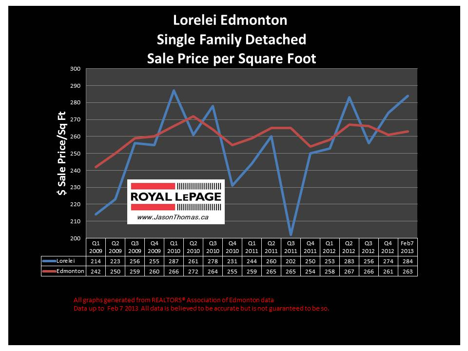Lorelei home sale price graph
