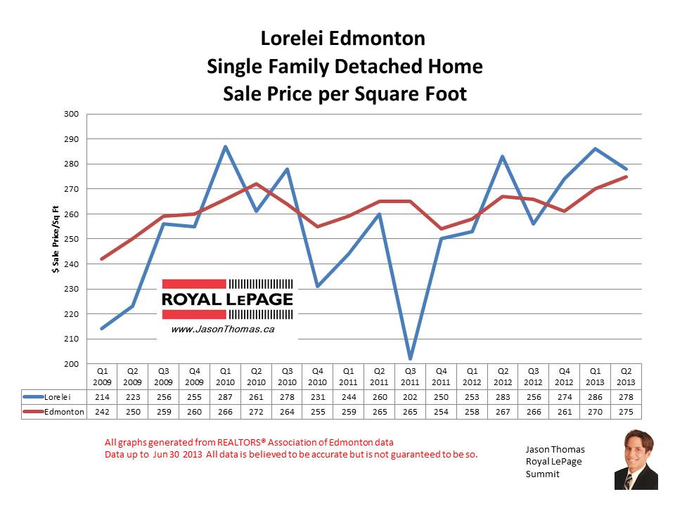 Lorelei Castledowns Home Sale Prices