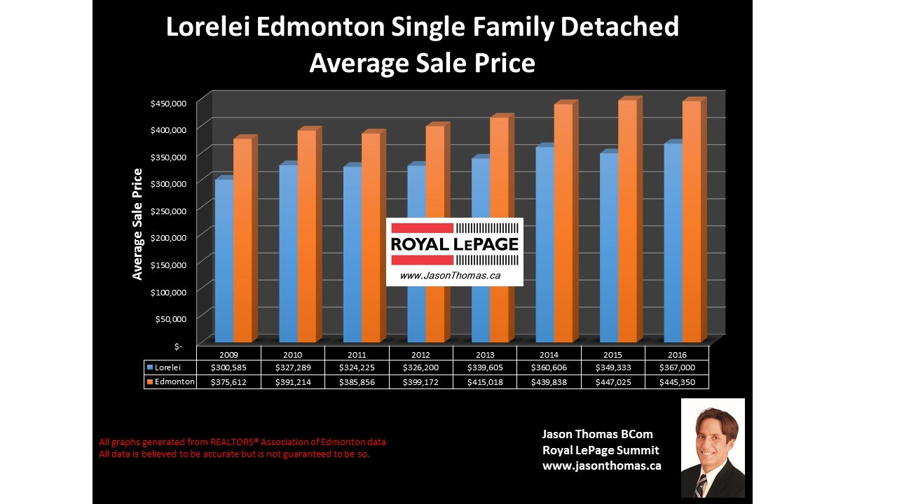 Lorelei home selling price graph in edmonton