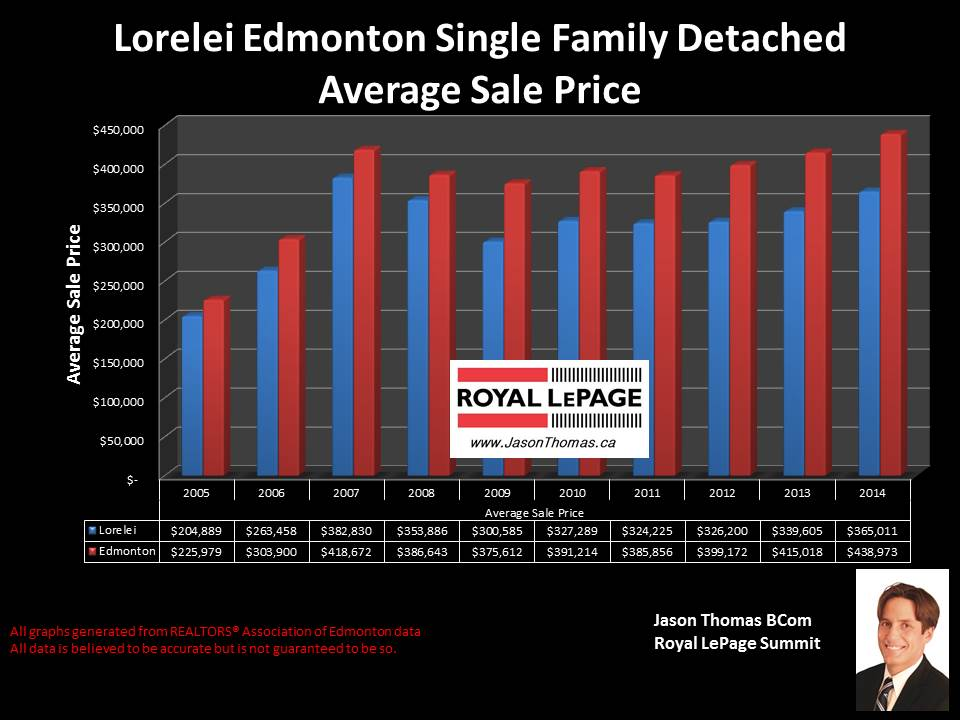 Lorelei Homes for sale in Edmonton