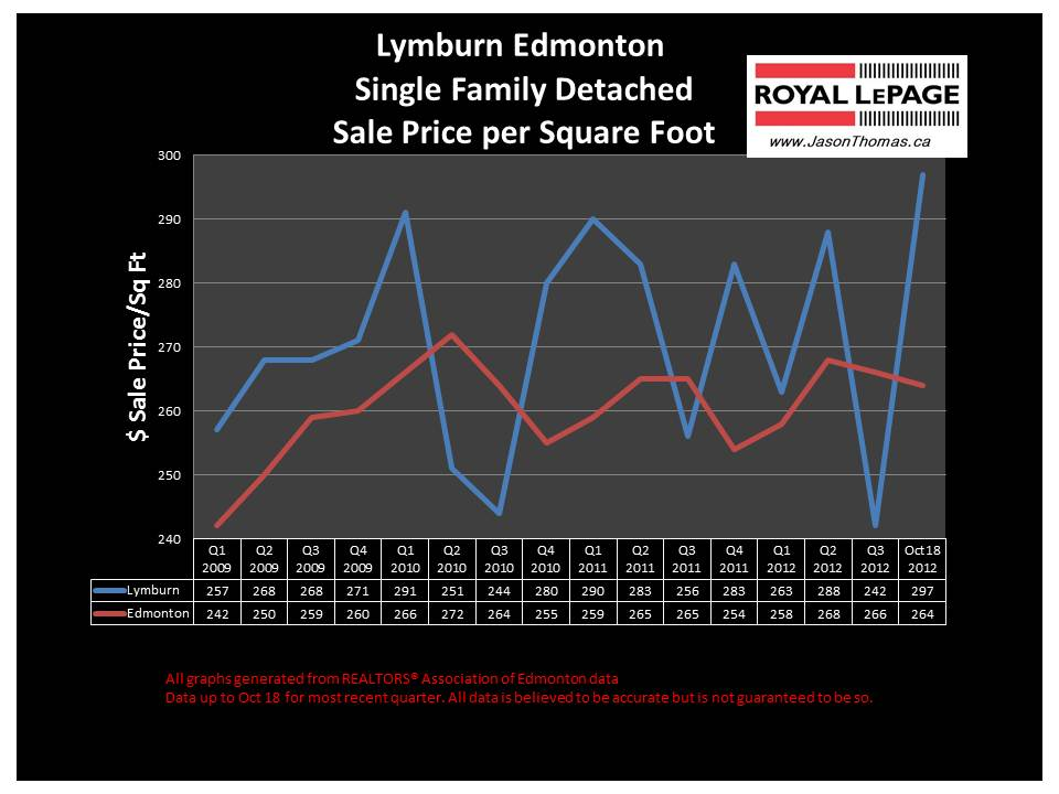 Lymburn west edmonton real estate
