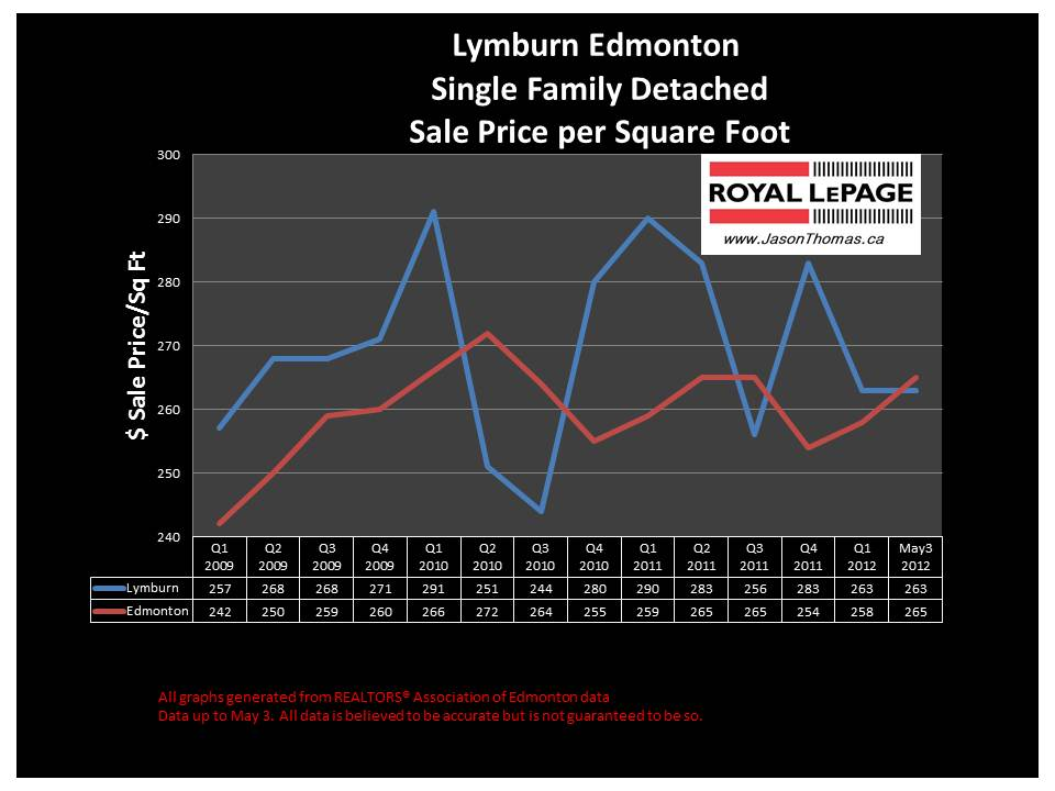 Lymburn west edmonton real estate prices
