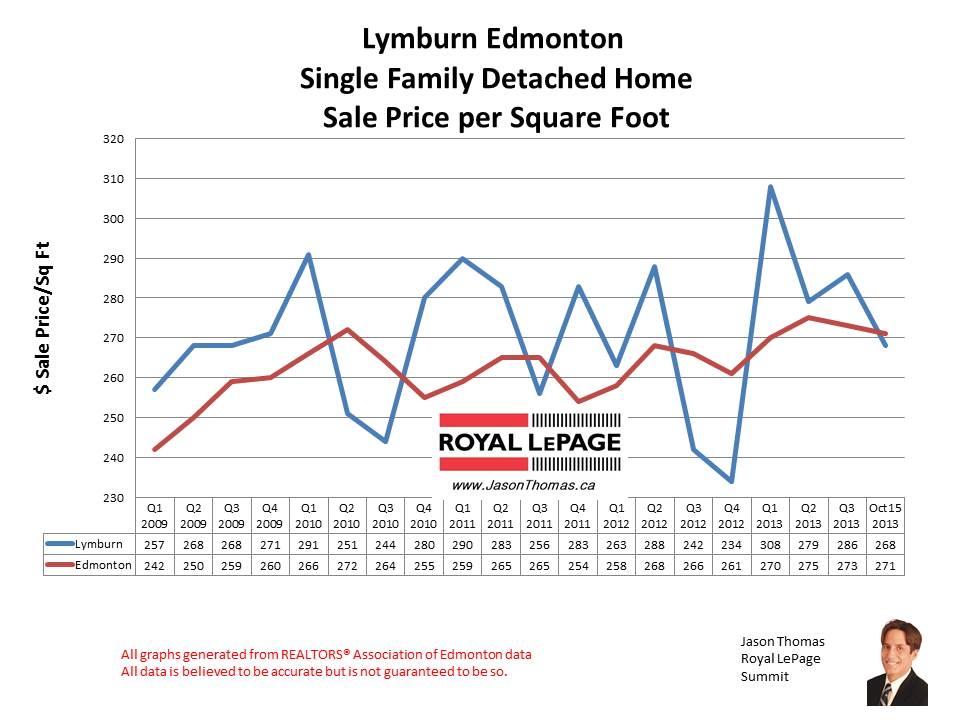 Lymburn West edmonton home sales
