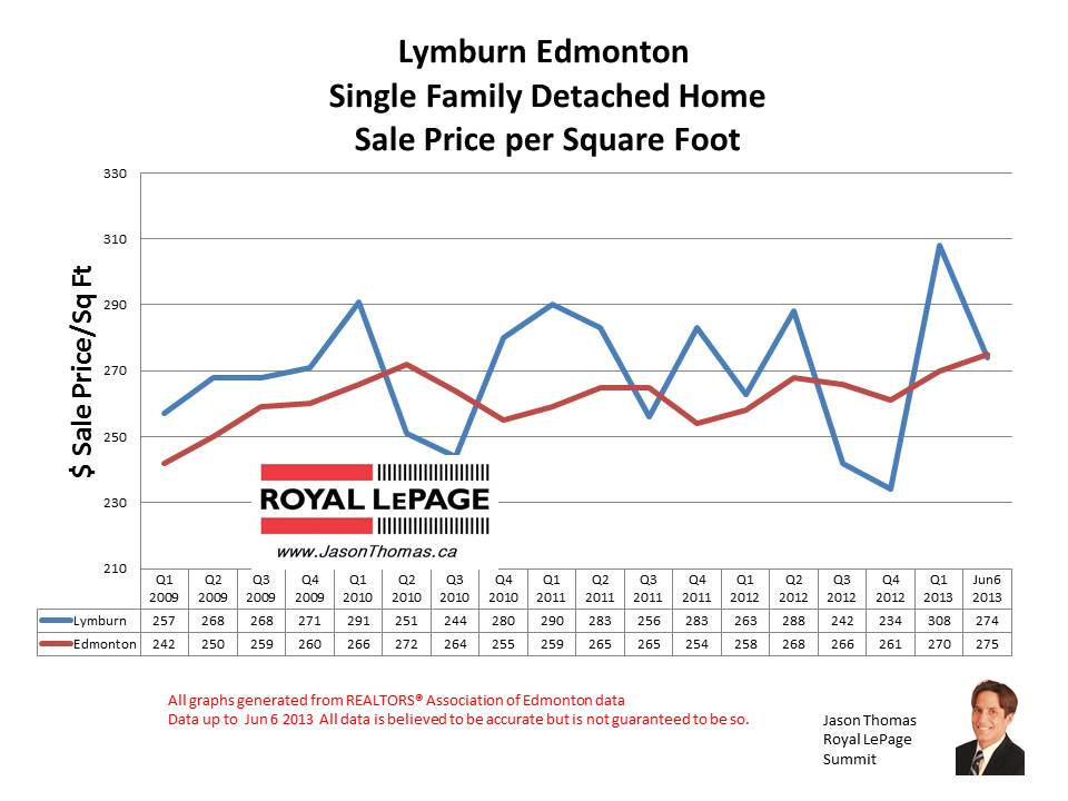 Lymburn home sale prices