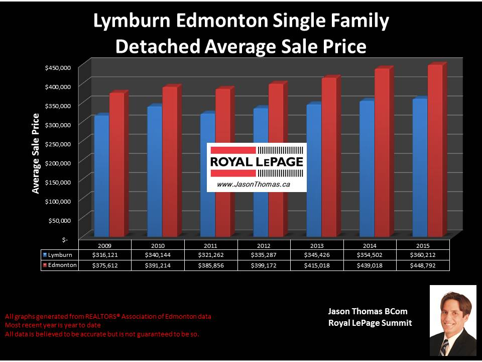 Lymburn West Edmonton home selling price graph