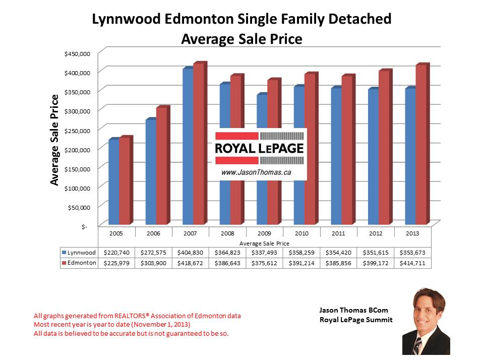 Lynnwood West Edmonton home sales