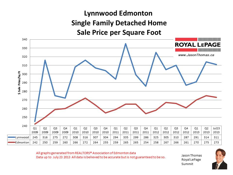 Lynnwood Real estate sale prices