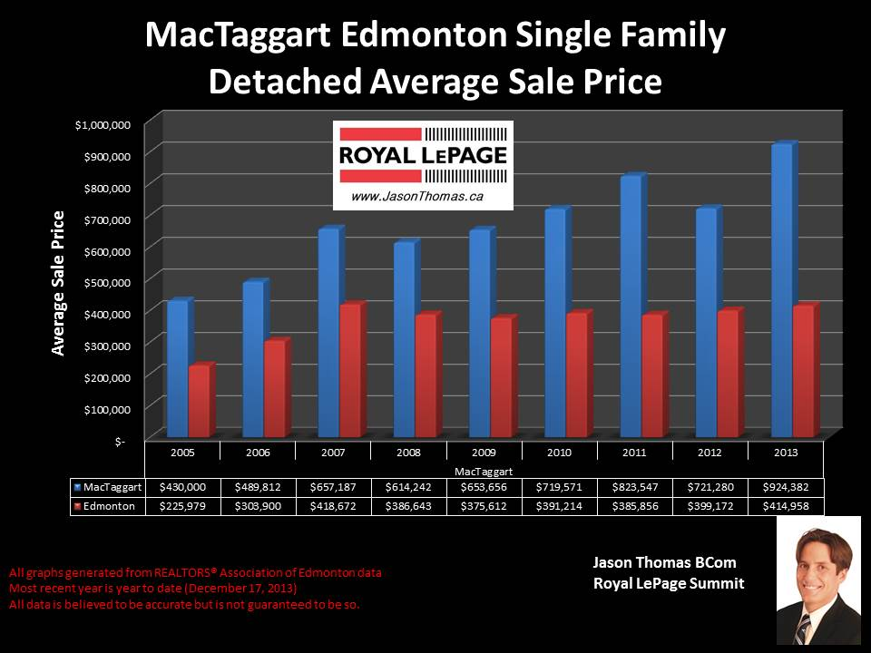 MacTaggart homes for sale