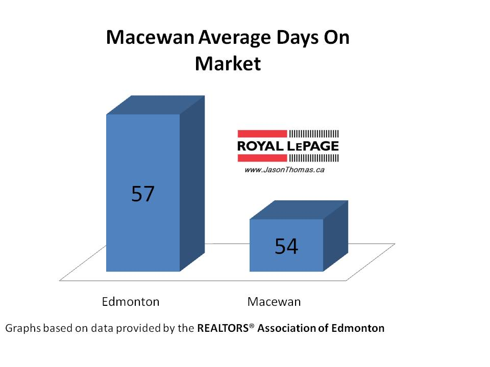 Macewan Average days on market Edmonton