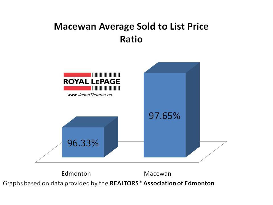 Macewan average sold to list price ratio Edmonton
