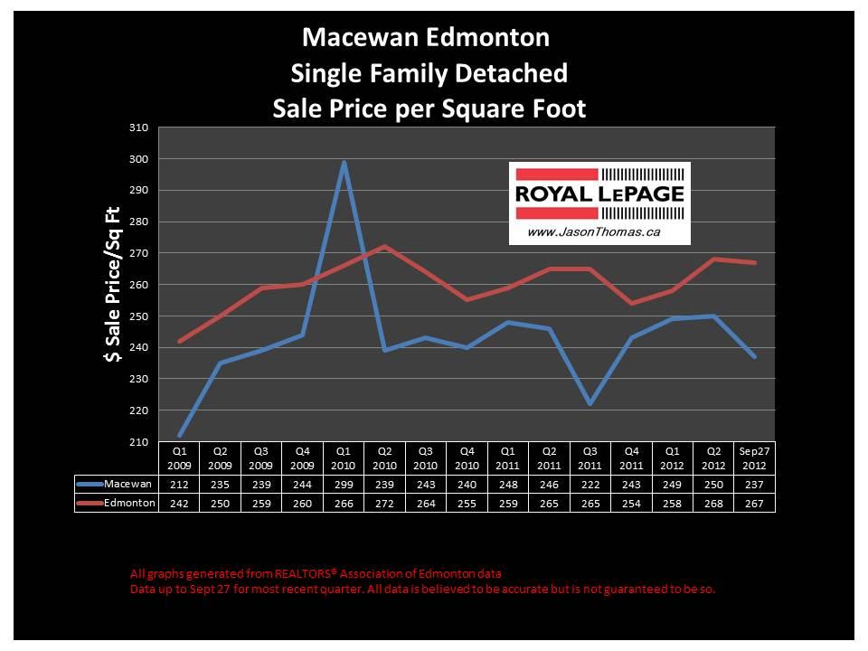 Macewan Edmonton real estate house price graph