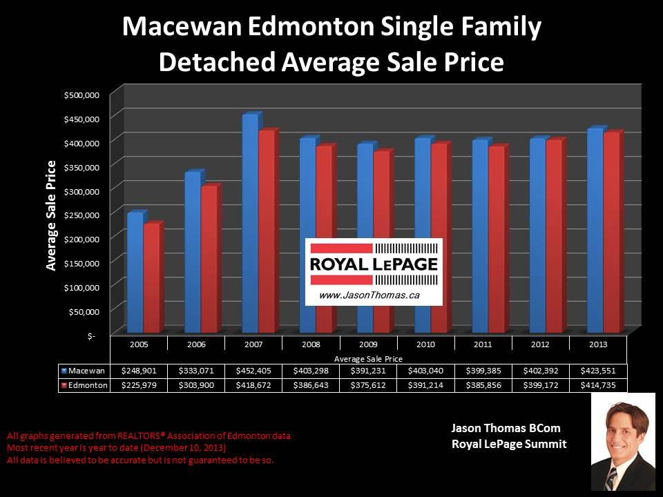 Macewan edmonton average home sale price chart