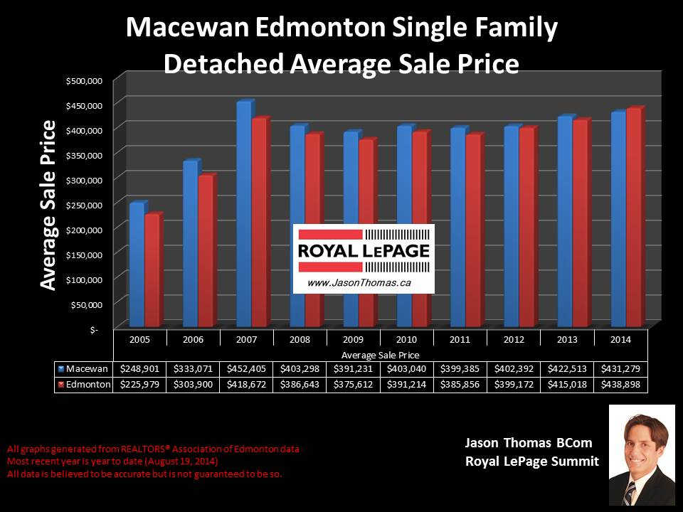 Macewan homes for sale