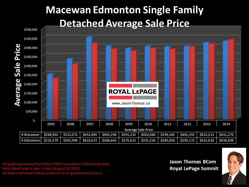 Macewan homes for sale